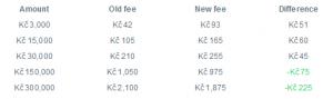 TransferWiseのCZK→JPY手数料改正による手数料の変化シミュレーション一覧