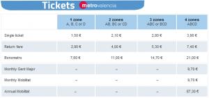 バレンシアメトロの通常乗車料金表