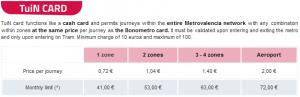 バレンシアメトロのTuiN乗車料金表