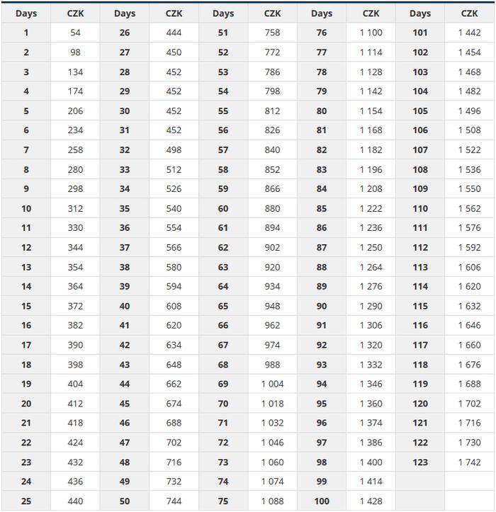 ピルゼン交通局定期料金(短期)